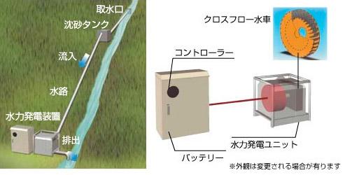 マイクロ水力発電の構成