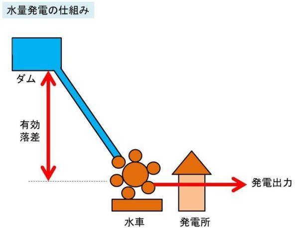 メリット 水力 発電